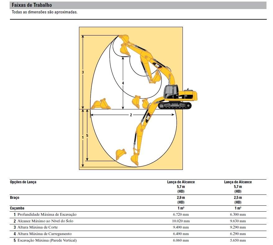 Especificações Técnicas da Escavadeira Caterpillar 320D