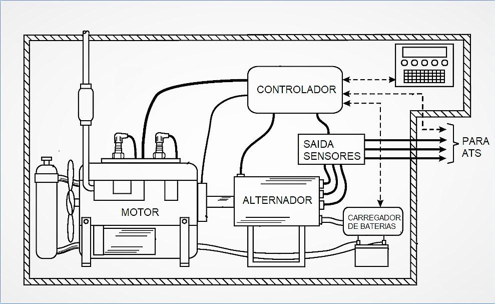 Diagrama do funcionamento de um gerador tradicional