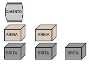 Desenho com as unidades dos materiais a serem utilizados para preparar concreto