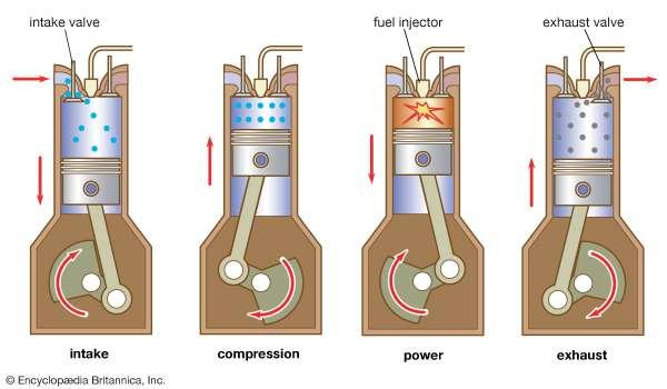 diagrama do funcionamento de um gerador movido a diesel