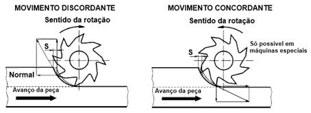 Diagrama com os dois tipos diferentes de movimentos realizados por uma máquina fresadora