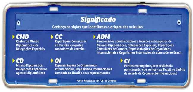 tipos de nomenclaturas das placas para diplomatas