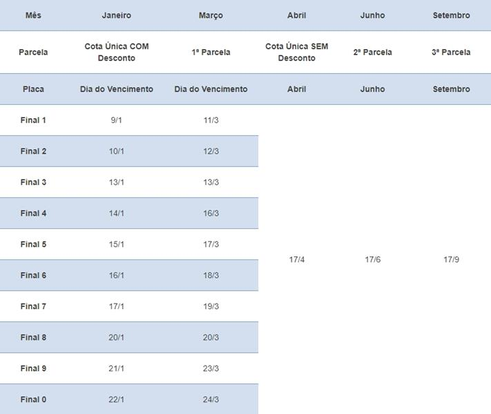 Calendário de vencimento do IPVA 2020 para Caminhões