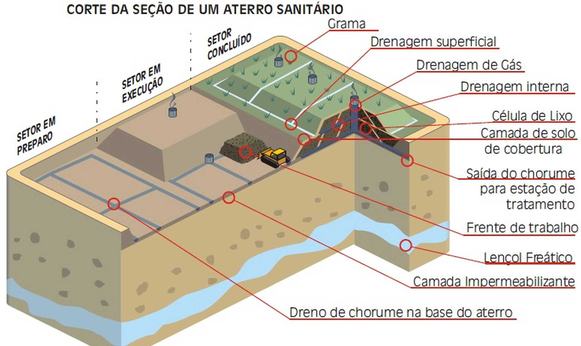 infográfico com o corte da seção de um aterro sanitário